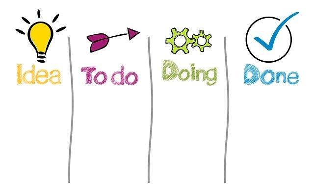 Imagem de quadro com 4 colunas, escrito em cada uma delas: Idea (ideia), To do (fazer), Doing (fazendo) e Done (feito).